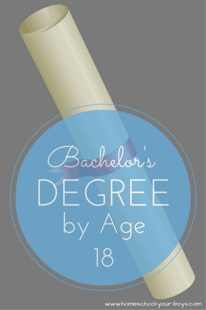 Bachelor's Degree by Age 18